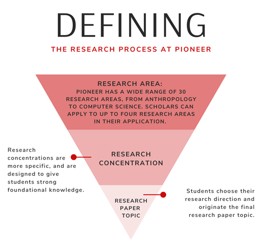 Research process at Pioneer